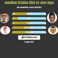 Jonathan Cristian Silva vs Jose Gaya h2h player stats