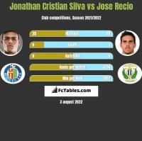 Jonathan Cristian Silva vs Jose Recio h2h player stats
