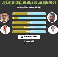 Jonathan Cristian Silva vs Joseph Aidoo h2h player stats