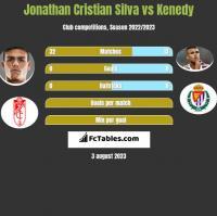 Jonathan Cristian Silva vs Kenedy h2h player stats