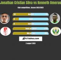 Jonathan Cristian Silva vs Kenneth Omeruo h2h player stats