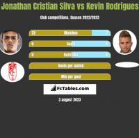 Jonathan Cristian Silva vs Kevin Rodrigues h2h player stats