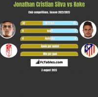 Jonathan Cristian Silva vs Koke h2h player stats