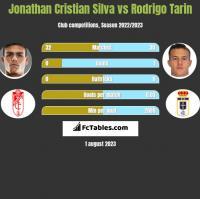 Jonathan Cristian Silva vs Rodrigo Tarin h2h player stats