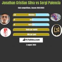 Jonathan Cristian Silva vs Sergi Palencia h2h player stats