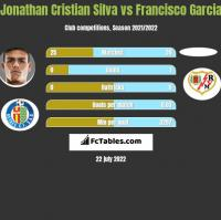 Jonathan Cristian Silva vs Francisco Garcia h2h player stats