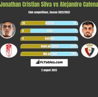 Jonathan Cristian Silva vs Alejandro Catena h2h player stats