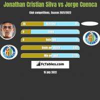 Jonathan Cristian Silva vs Jorge Cuenca h2h player stats