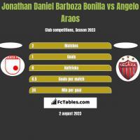 Jonathan Daniel Barboza Bonilla vs Angelo Araos h2h player stats