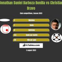 Jonathan Daniel Barboza Bonilla vs Christian Bravo h2h player stats