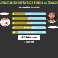 Jonathan Daniel Barboza Bonilla vs Clayson h2h player stats