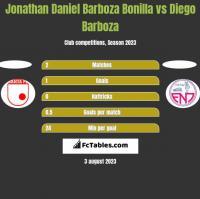 Jonathan Daniel Barboza Bonilla vs Diego Barboza h2h player stats
