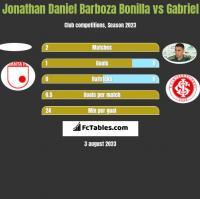 Jonathan Daniel Barboza Bonilla vs Gabriel h2h player stats