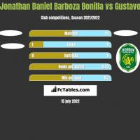 Jonathan Daniel Barboza Bonilla vs Gustavo h2h player stats