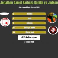 Jonathan Daniel Barboza Bonilla vs Jadson h2h player stats
