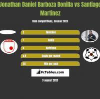Jonathan Daniel Barboza Bonilla vs Santiago Martinez h2h player stats