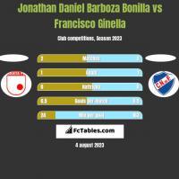 Jonathan Daniel Barboza Bonilla vs Francisco Ginella h2h player stats
