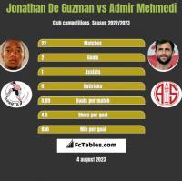 Jonathan De Guzman vs Admir Mehmedi h2h player stats