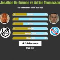 Jonathan De Guzman vs Adrien Thomasson h2h player stats