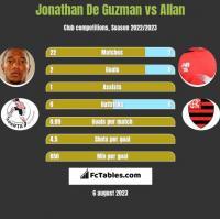 Jonathan De Guzman vs Allan h2h player stats