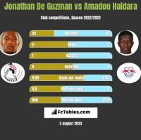 Jonathan De Guzman vs Amadou Haidara h2h player stats