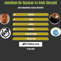 Jonathan De Guzman vs Amir Abrashi h2h player stats