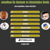 Jonathan De Guzman vs Anastasios Donis h2h player stats