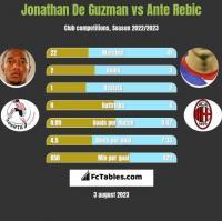 Jonathan De Guzman vs Ante Rebic h2h player stats