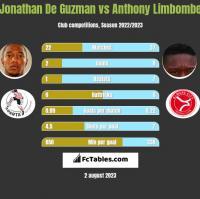 Jonathan De Guzman vs Anthony Limbombe h2h player stats