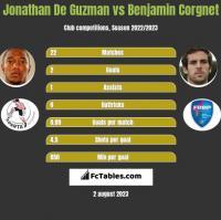 Jonathan De Guzman vs Benjamin Corgnet h2h player stats