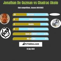 Jonathan De Guzman vs Chadrac Akolo h2h player stats
