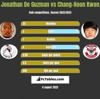 Jonathan De Guzman vs Chang-Hoon Kwon h2h player stats