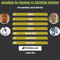 Jonathan De Guzman vs Christian Gentner h2h player stats