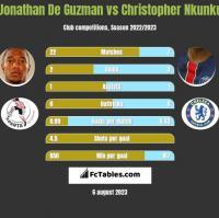 Jonathan De Guzman vs Christopher Nkunku h2h player stats