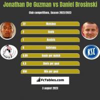 Jonathan De Guzman vs Daniel Brosinski h2h player stats