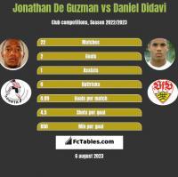 Jonathan De Guzman vs Daniel Didavi h2h player stats