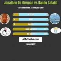 Jonathan De Guzman vs Danilo Cataldi h2h player stats