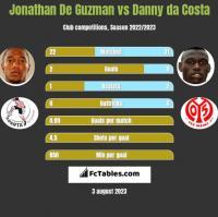 Jonathan De Guzman vs Danny da Costa h2h player stats