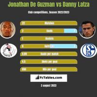 Jonathan De Guzman vs Danny Latza h2h player stats