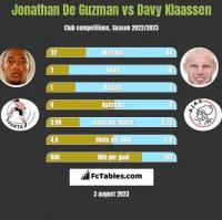 Jonathan De Guzman vs Davy Klaassen h2h player stats