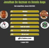 Jonathan De Guzman vs Dennis Aogo h2h player stats