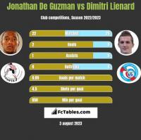 Jonathan De Guzman vs Dimitri Lienard h2h player stats