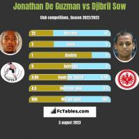 Jonathan De Guzman vs Djibril Sow h2h player stats
