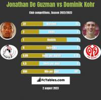 Jonathan De Guzman vs Dominik Kohr h2h player stats
