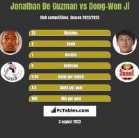 Jonathan De Guzman vs Dong-Won Ji h2h player stats