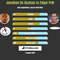Jonathan De Guzman vs Edgar Prib h2h player stats