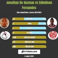 Jonathan De Guzman vs Edimilson Fernandes h2h player stats
