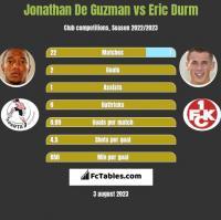 Jonathan De Guzman vs Eric Durm h2h player stats