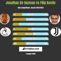 Jonathan De Guzman vs Filip Kostic h2h player stats