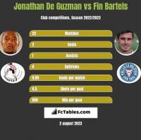 Jonathan De Guzman vs Fin Bartels h2h player stats